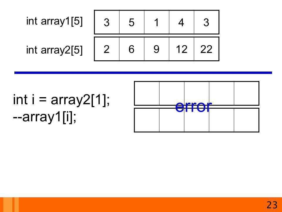 error int i = array2[1]; --array1[i]; 3 5 1 4 int array1[5] 2 6 9 12